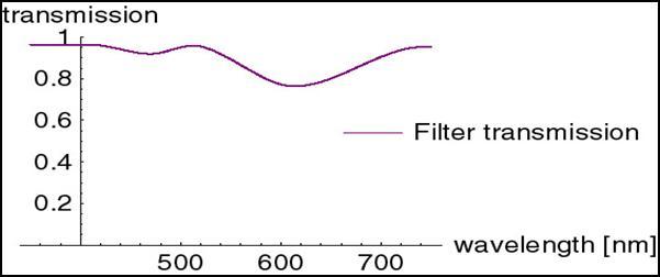 a45cc1a41 Obr.3 znázorňuje účinok farebného filtra na zmyslové bunky citlivé na  farbu. Na obrázku je dobre rozpoznateľné, že účinok filtra nie je  bezchybný, ...